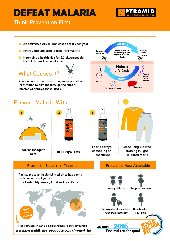 World Malaria Day 2016 Infographic by Pyramid Travel Products